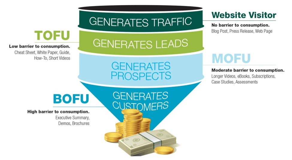 Comment générer des revenus grâce au marketing de contenu