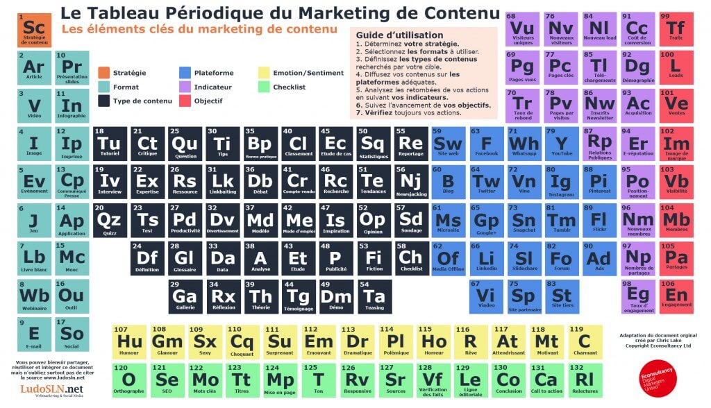 marketing de contenu stratégie tableau périodique