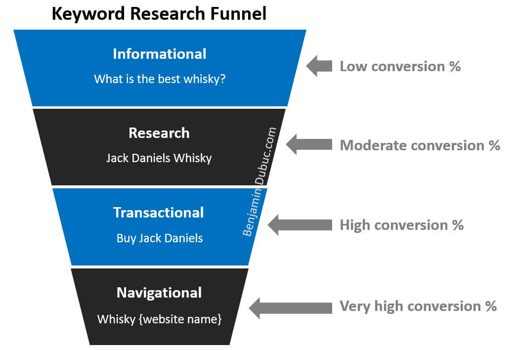 marketing de contenu entonnoir funnel