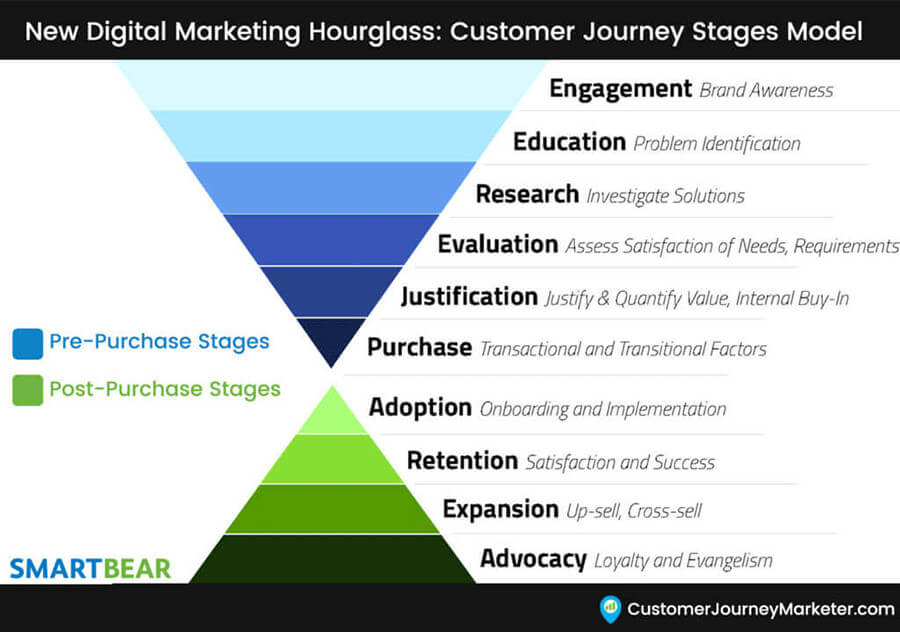 content marketing entonnoir funnel