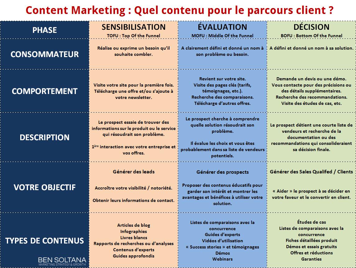 matrice marketing de contenu parcours client