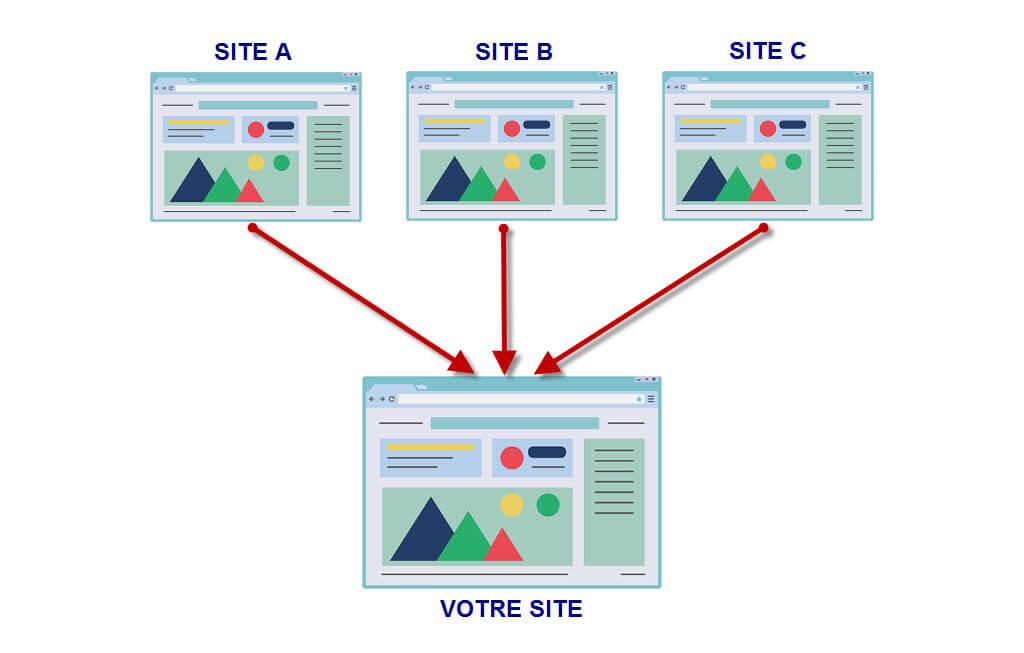 marketing de contenu Qu'est ce qu'un backlink et pourquoi est-ce important